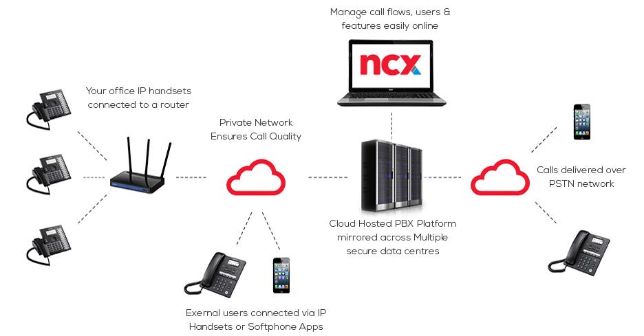 NCX HOSTED PABX